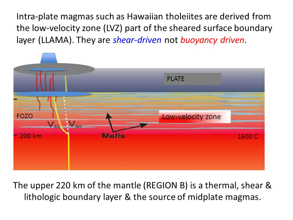 PLATE Low-velocity zone Intra-plate magmas such as Hawaiian tholeiites are derived from the low-velocity zone (LVZ) part of the sheared surface boundary layer (LLAMA).