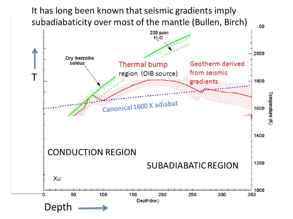 Canonical 1600 K adiabat Geotherm derived from seismic gradients CONDUCTION REGION SUBADIABATIC REGION Thermal bump region (OIB source) It has long been known that seismic gradients imply subadiabaticity over most of the mantle (Bullen, Birch) Xu T Depth