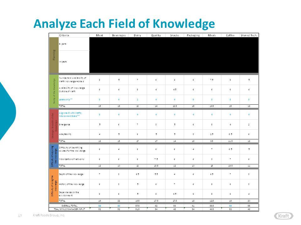 Kraft Foods Group, Inc. Analyze Each Field of Knowledge 17