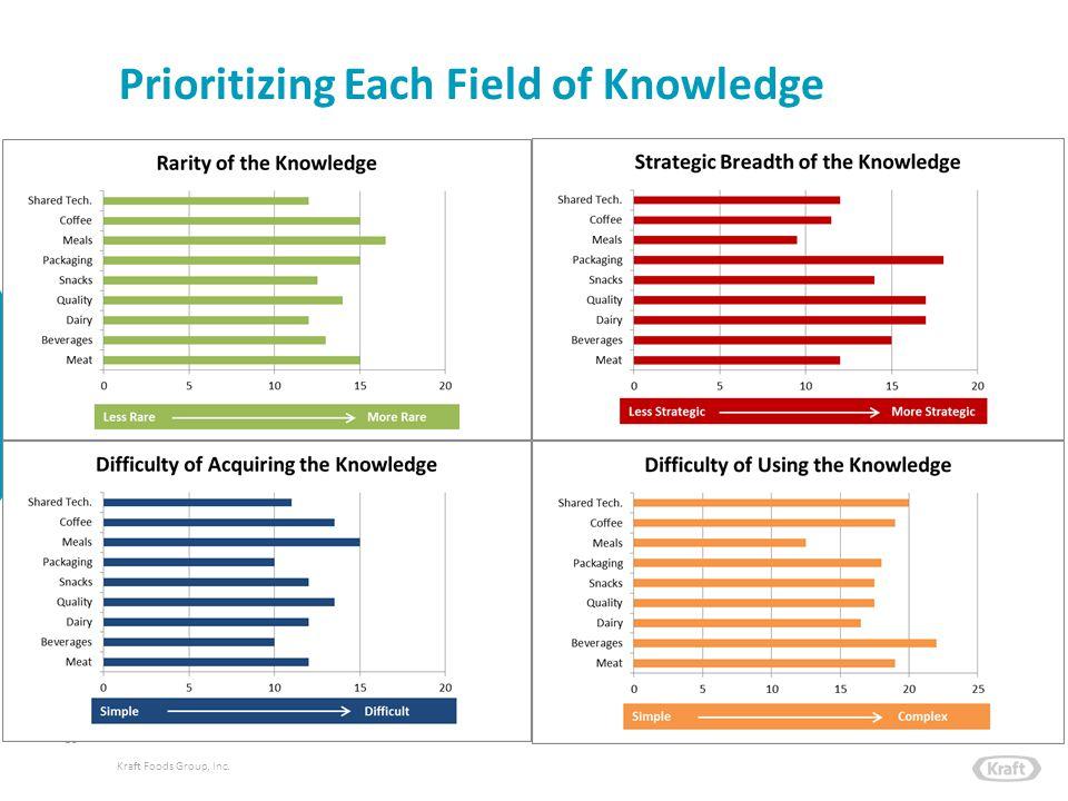 Kraft Foods Group, Inc. Prioritizing Each Field of Knowledge 18