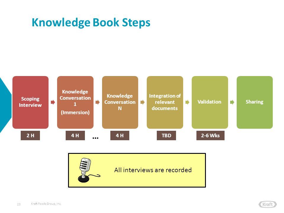 Kraft Foods Group, Inc. Knowledge Book Steps 23 Scoping Interview Knowledge Conversation 1 (Immersion) Knowledge Conversation N Integration of relevan