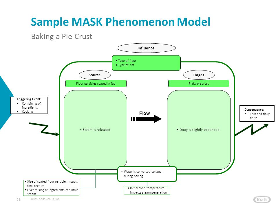 Kraft Foods Group, Inc. Sample MASK Phenomenon Model 28 Triggering Event: Combining of ingredients Cooking SourceTarget Flaky pie crust Influence Type