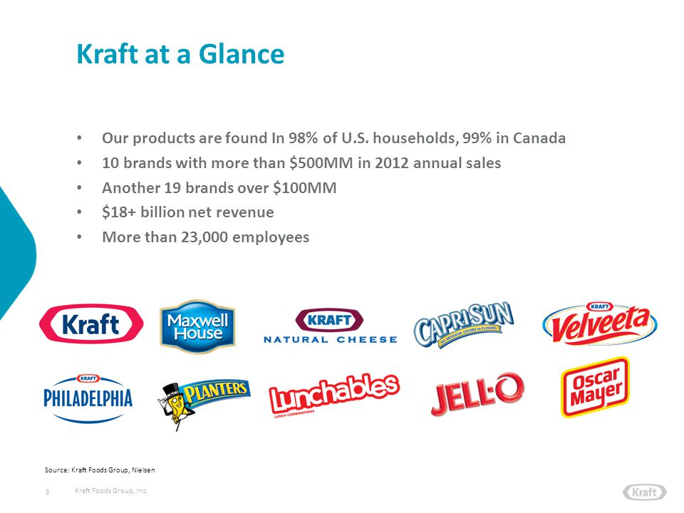Kraft Foods Group, Inc. 3 Kraft at a Glance Our products are found In 98% of U.S. households, 99% in Canada 10 brands with more than $500MM in 2012 an