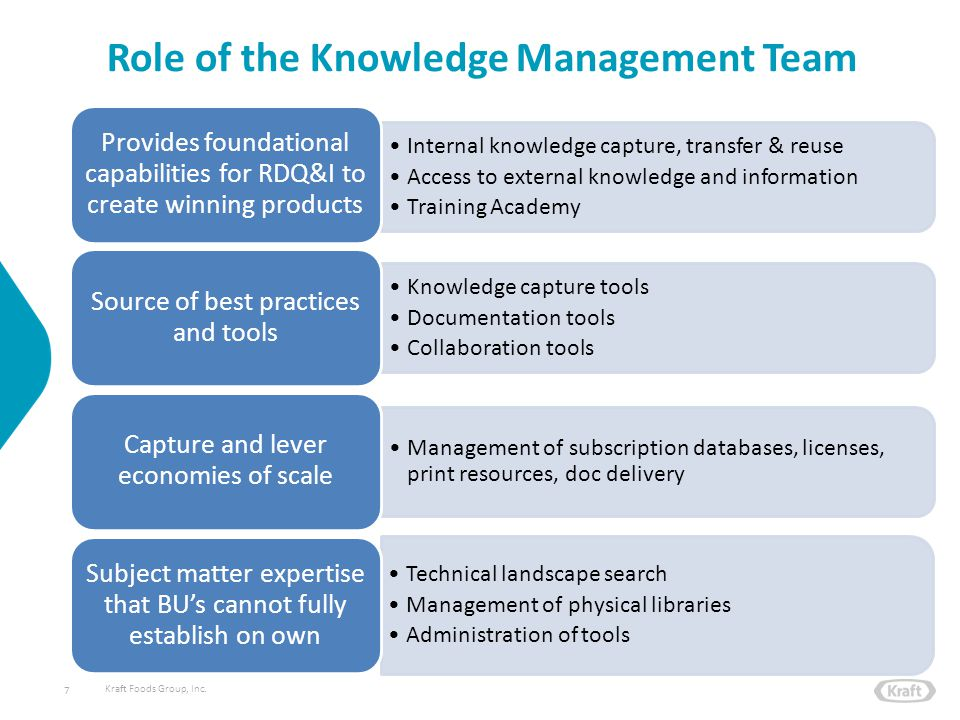 Kraft Foods Group, Inc. Role of the Knowledge Management Team 7 Internal knowledge capture, transfer & reuse Access to external knowledge and informat