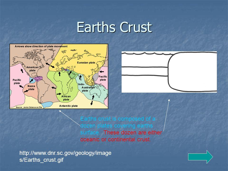 Earths Crust http://www.dnr.sc.gov/geology/image s/Earths_crust.gif Earths crust is composed of a dozen plates covering earths surface.