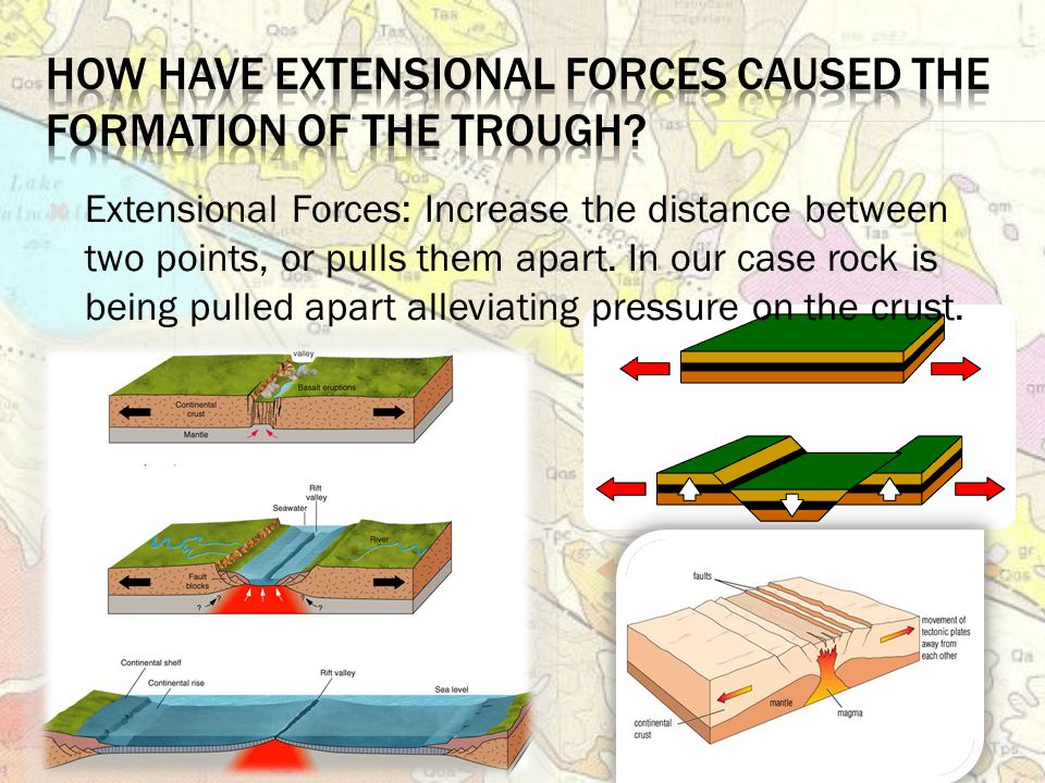  Extensional Forces: Increase the distance between two points, or pulls them apart.
