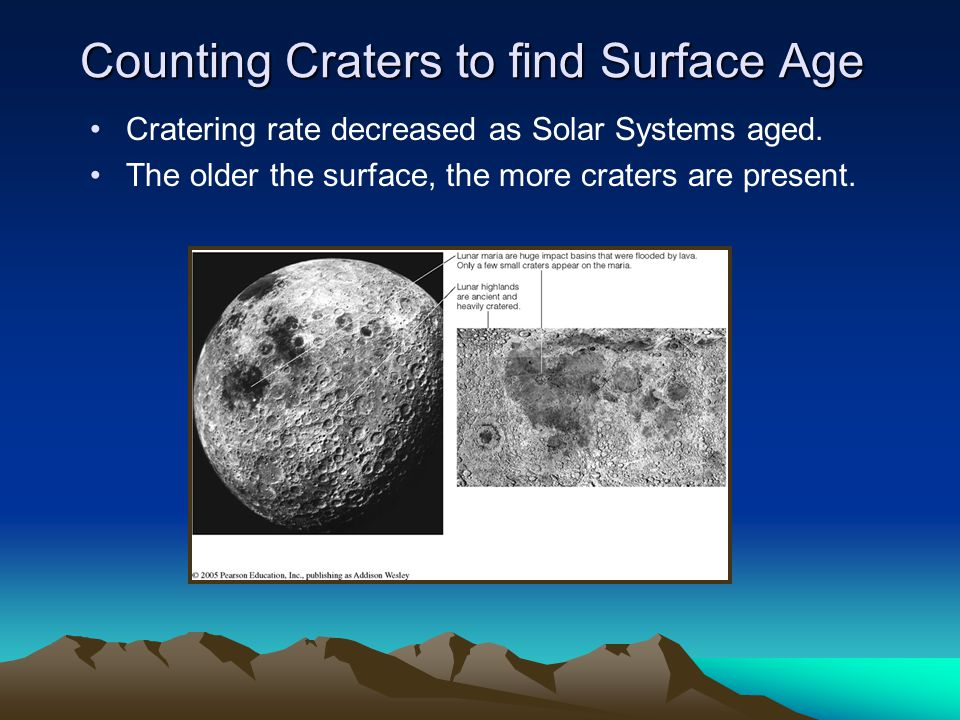 Counting Craters to find Surface Age Cratering rate decreased as Solar Systems aged. The older the surface, the more craters are present.