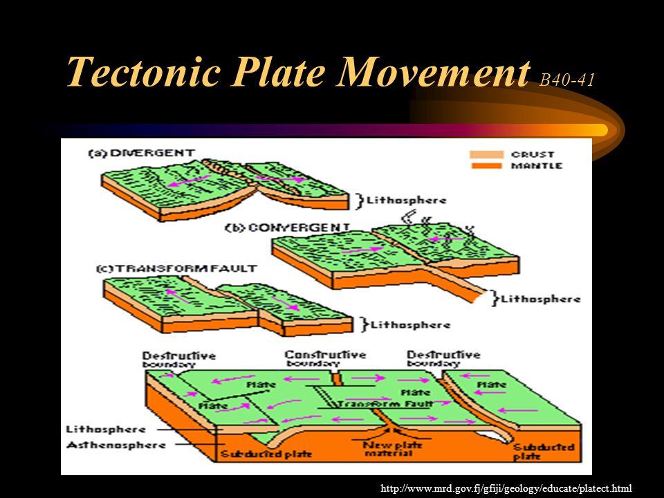 Tectonic Plate Movement B40-41 http://www.mrd.gov.fj/gfiji/geology/educate/platect.html
