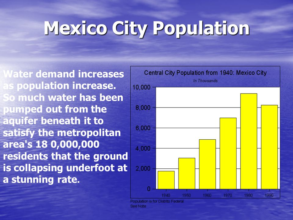 Mexico City Population Water demand increases as population increase. So much water has been pumped out from the aquifer beneath it to satisfy the met
