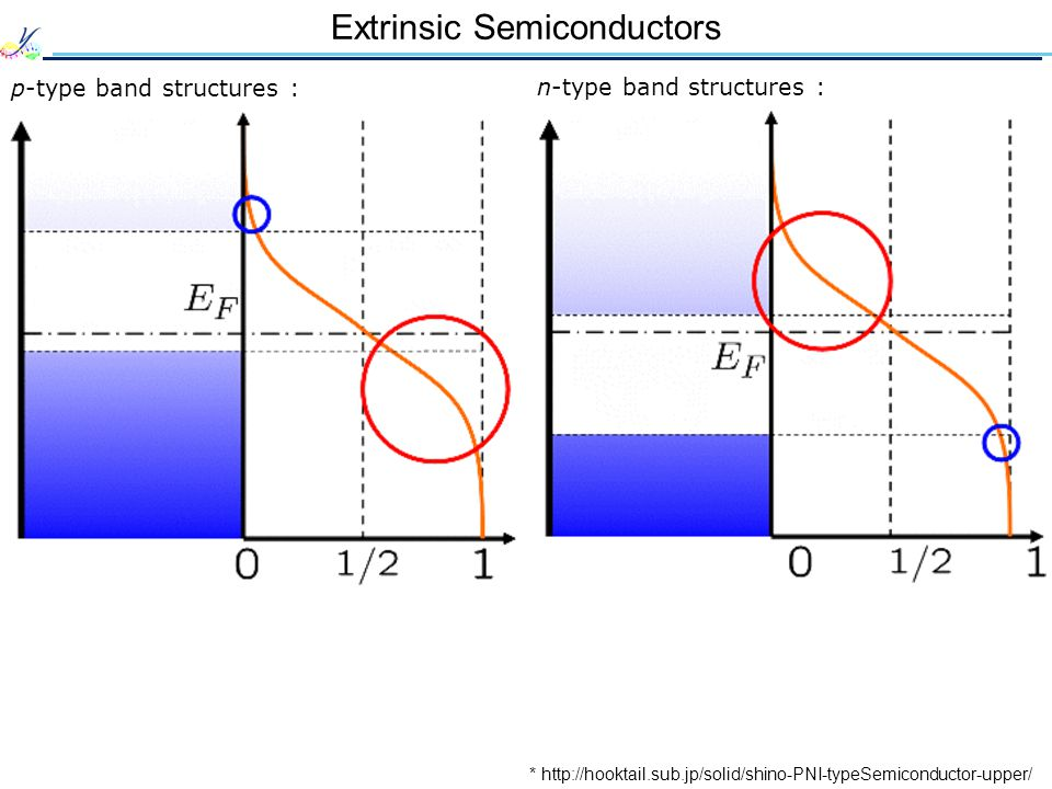 Extrinsic Semiconductors p-type band structures : n-type band structures : * http://hooktail.sub.jp/solid/shino-PNI-typeSemiconductor-upper/