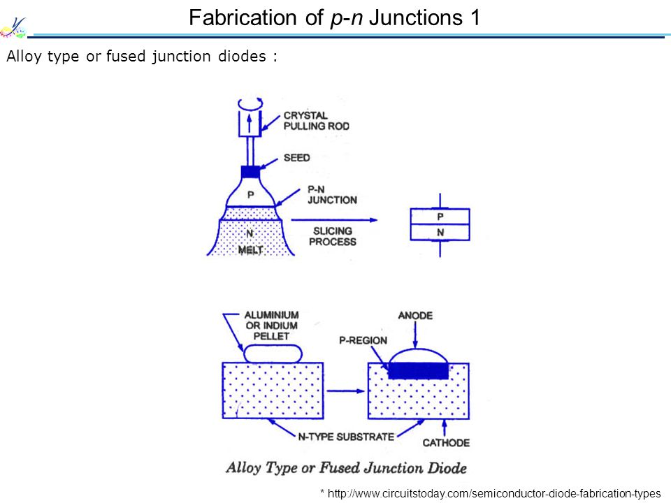 Fabrication of p-n Junctions 1 Alloy type or fused junction diodes : * http://www.circuitstoday.com/semiconductor-diode-fabrication-types