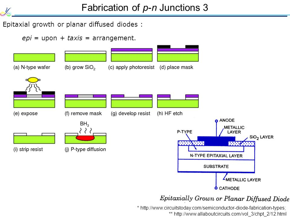 Fabrication of p-n Junctions 3 Epitaxial growth or planar diffused diodes : * http://www.circuitstoday.com/semiconductor-diode-fabrication-types; epi = upon + taxis = arrangement.
