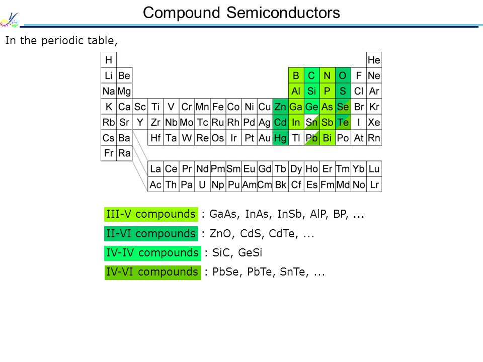 Compound Semiconductors In the periodic table, III-V compounds : GaAs, InAs, InSb, AlP, BP,...