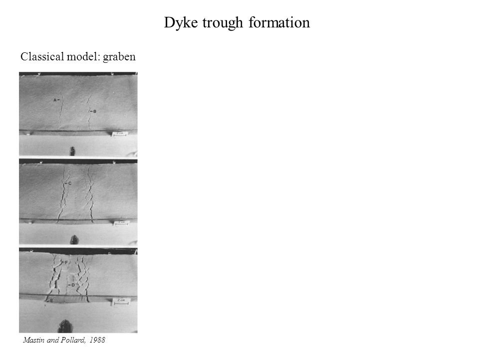 Classical model: graben Mastin and Pollard, 1988 Dyke trough formation