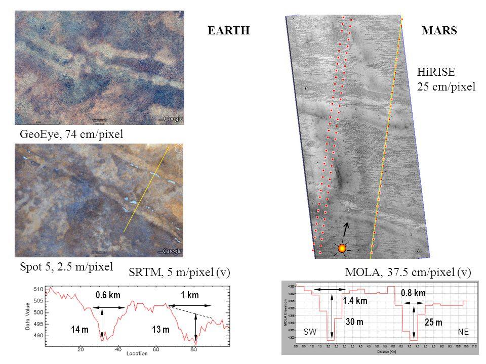 GeoEye, 74 cm/pixel Spot 5, 2.5 m/pixel EARTH MOLA, 37.5 cm/pixel (v) HiRISE 25 cm/pixel SW NE 30 m 25 m 1.4 km 0.8 km MARS 13 m14 m 0.6 km1 km SRTM, 5 m/pixel (v)
