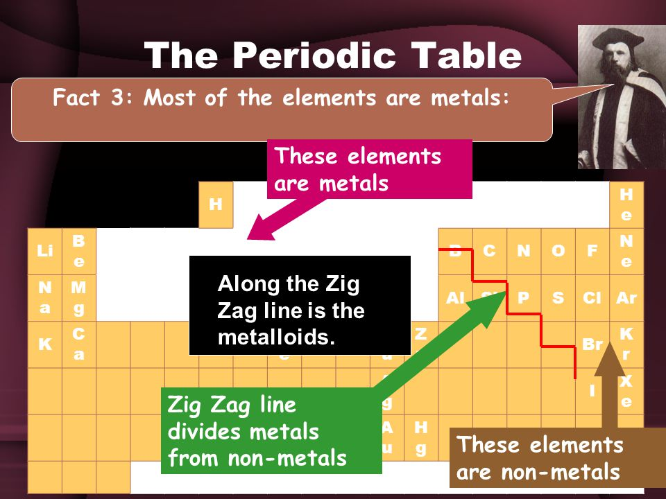 H HeHe Li BeBe BCNOF NeNe NaNa MgMg AlSiPSClAr K CaCa FeFe Ni CuCu ZnZn Br KrKr AgAg I XeXe Pt AuAu HgHg The Periodic Table Fact 3: Most of the elements are metals: These elements are metals Zig Zag line divides metals from non-metals These elements are non-metals Along the Zig Zag line is the metalloids.