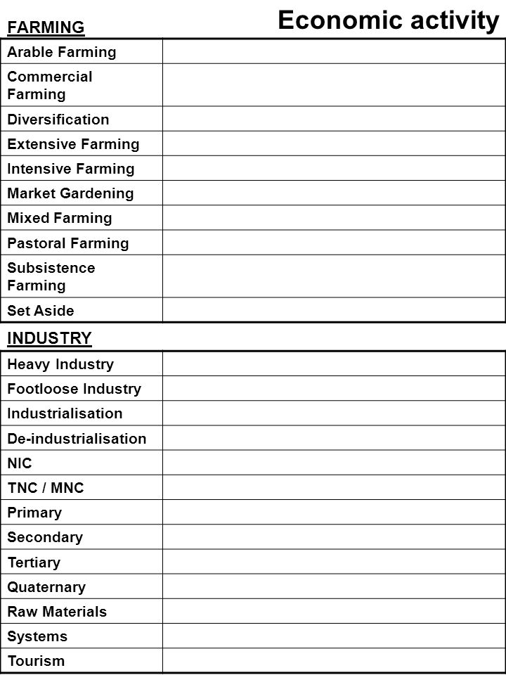 Economic activity FARMING Heavy Industry Footloose Industry Industrialisation De-industrialisation NIC TNC / MNC Primary Secondary Tertiary Quaternary