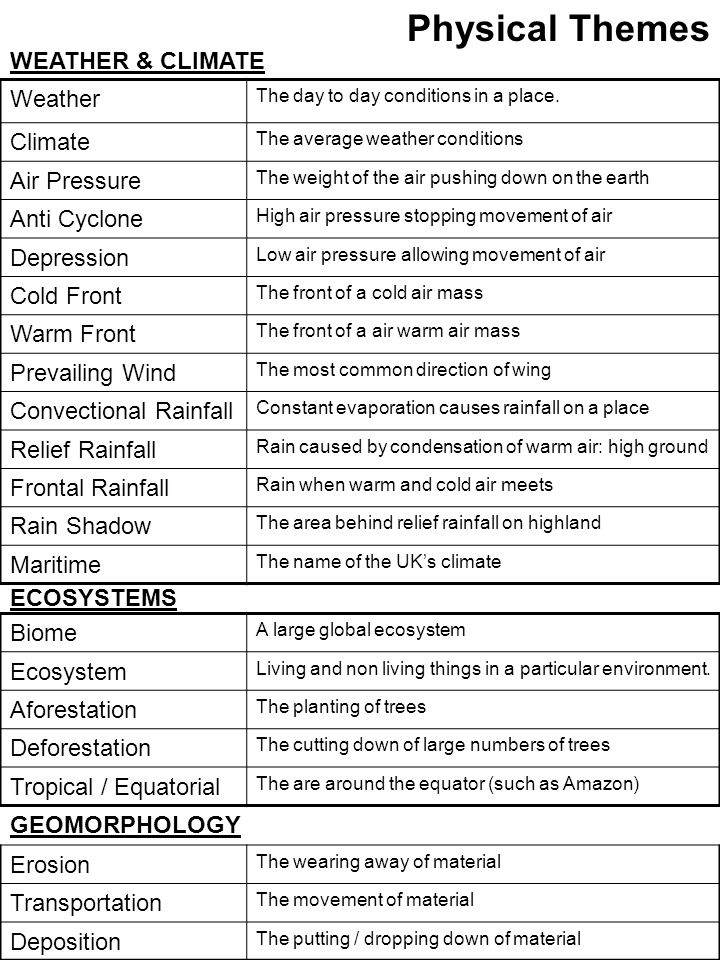 Physical Themes Weather The day to day conditions in a place. Climate The average weather conditions Air Pressure The weight of the air pushing down o