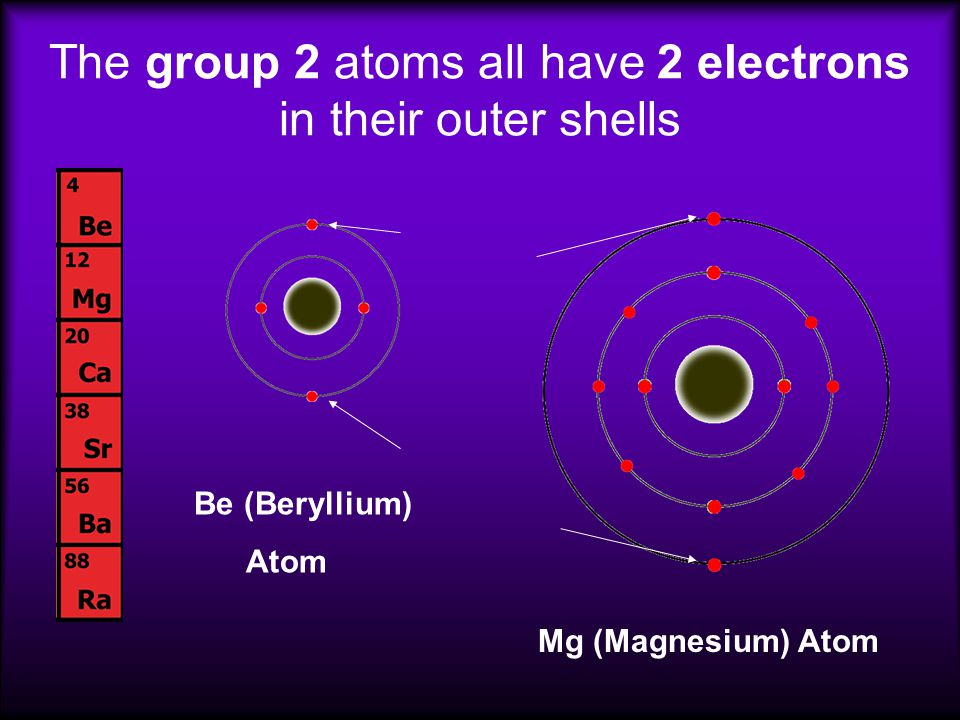 The group 2 atoms all have 2 electrons in their outer shells Be (Beryllium) Atom Mg (Magnesium) Atom
