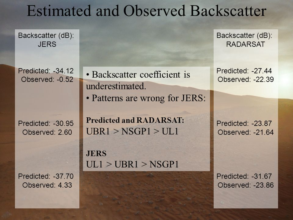 Backscatter (dB): JERS Predicted: -34.12 Observed: -0.52 Predicted: -30.95 Observed: 2.60 Predicted: -37.70 Observed: 4.33 Backscatter (dB): RADARSAT Predicted: -27.44 Observed: -22.39 Predicted: -23.87 Observed: -21.64 Predicted: -31.67 Observed: -23.86 Backscatter coefficient is underestimated.