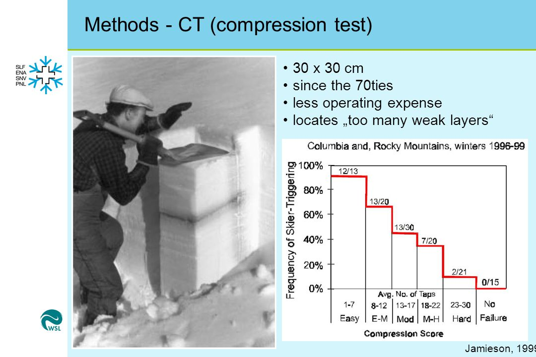 """Methods - CT (compression test) Jamieson, 1999 30 x 30 cm since the 70ties less operating expense locates """"too many weak layers"""