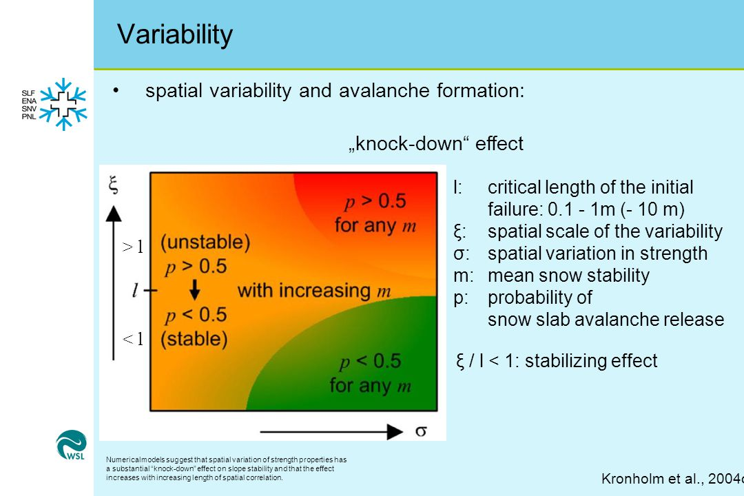 """Variability spatial variability and avalanche formation: Kronholm et al., 2004c l:critical length of the initial failure: 0.1 - 1m (- 10 m) ξ: spatial scale of the variability σ: spatial variation in strength m: mean snow stability p: probability of snow slab avalanche release ξ / l < 1: stabilizing effect > l < l """"knock-down effect Numericalmodels suggest that spatial variation of strength properties has a substantial knock-down effect on slope stability and that the effect increases with increasing length of spatial correlation."""