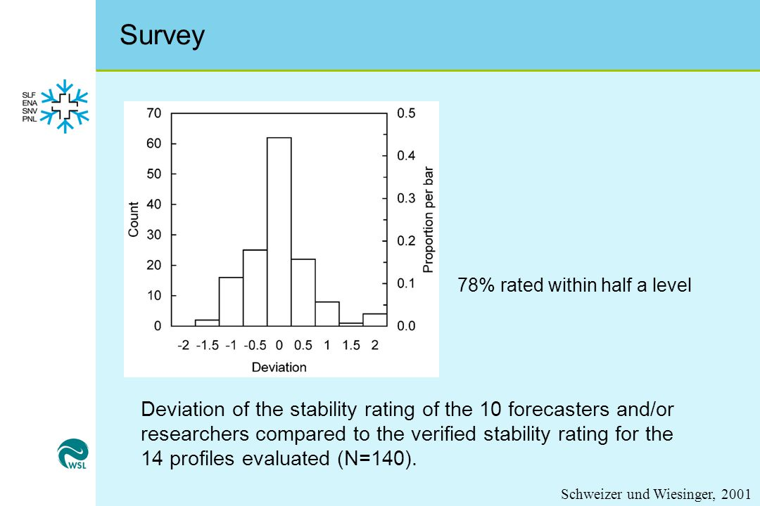 Survey Deviation of the stability rating of the 10 forecasters and/or researchers compared to the verified stability rating for the 14 profiles evaluated (N=140).