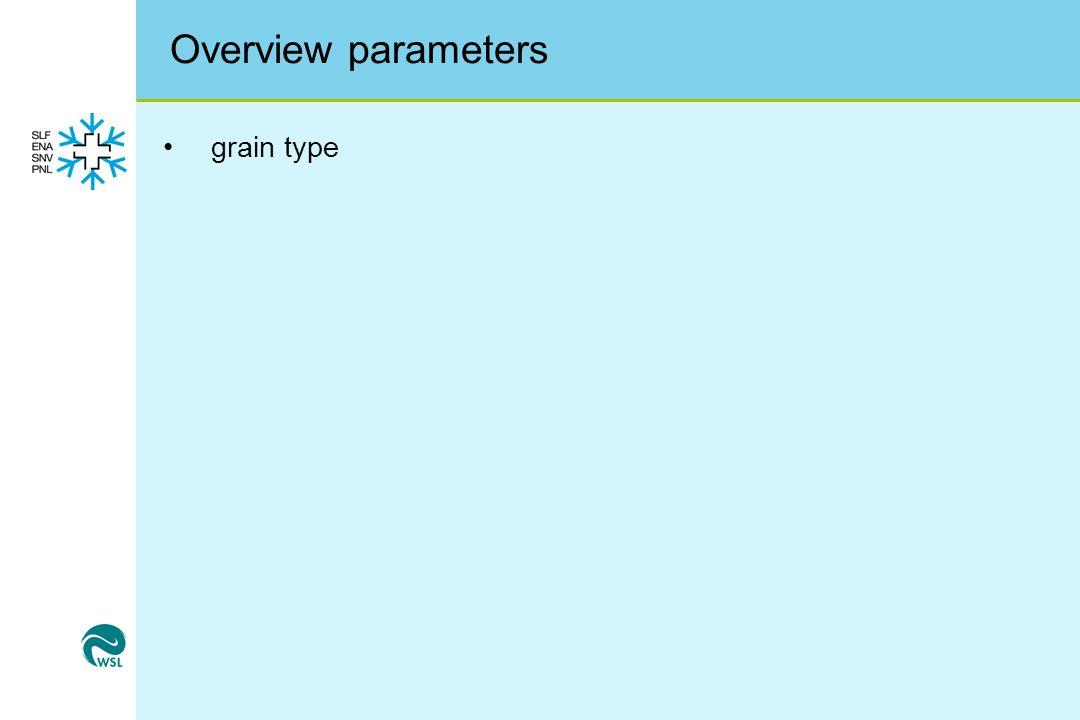 Overview parameters grain type