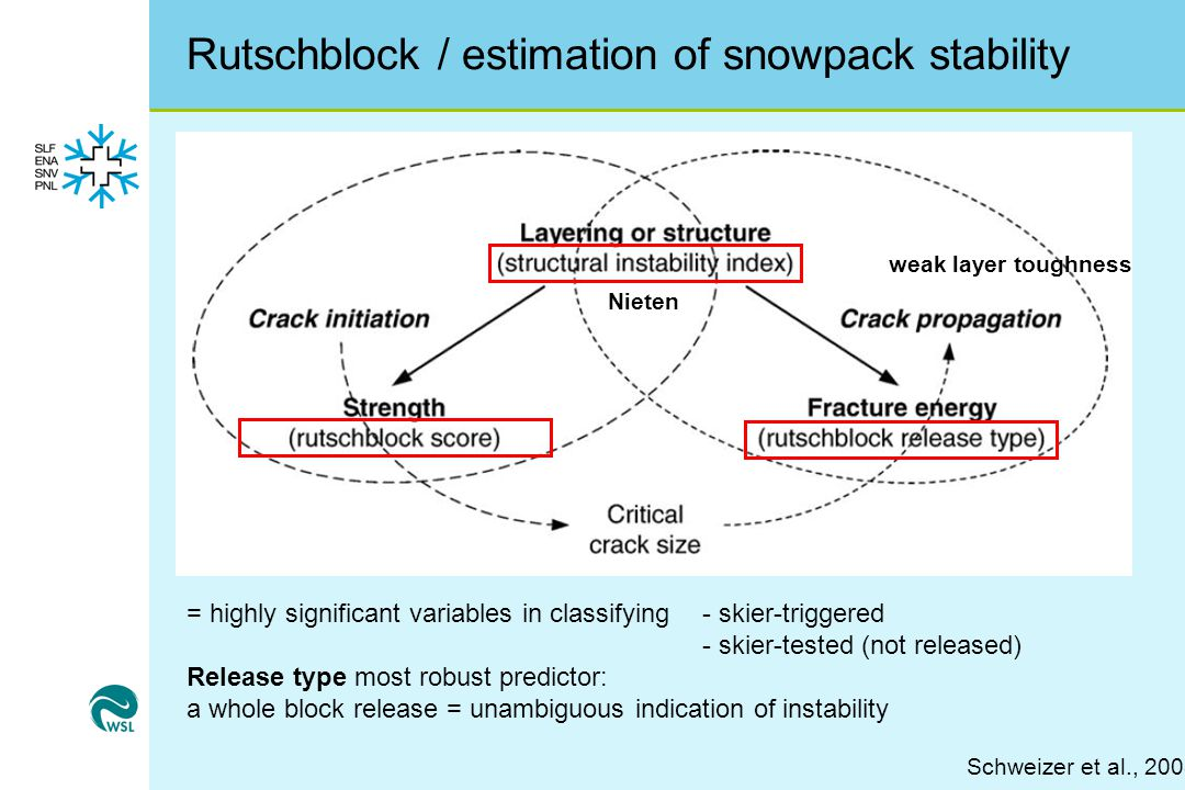 Rutschblock / estimation of snowpack stability Schweizer et al., 2008 weak layer toughness = highly significant variables in classifying- skier-triggered - skier-tested (not released) Release type most robust predictor: a whole block release = unambiguous indication of instability Nieten