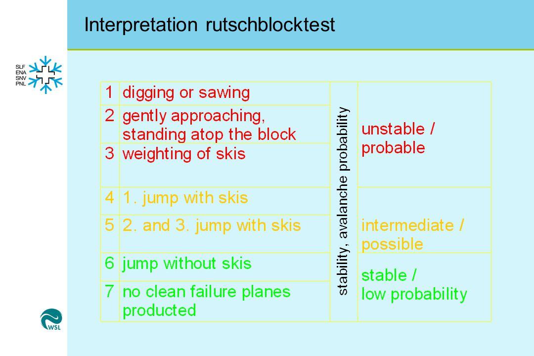 Interpretation rutschblocktest