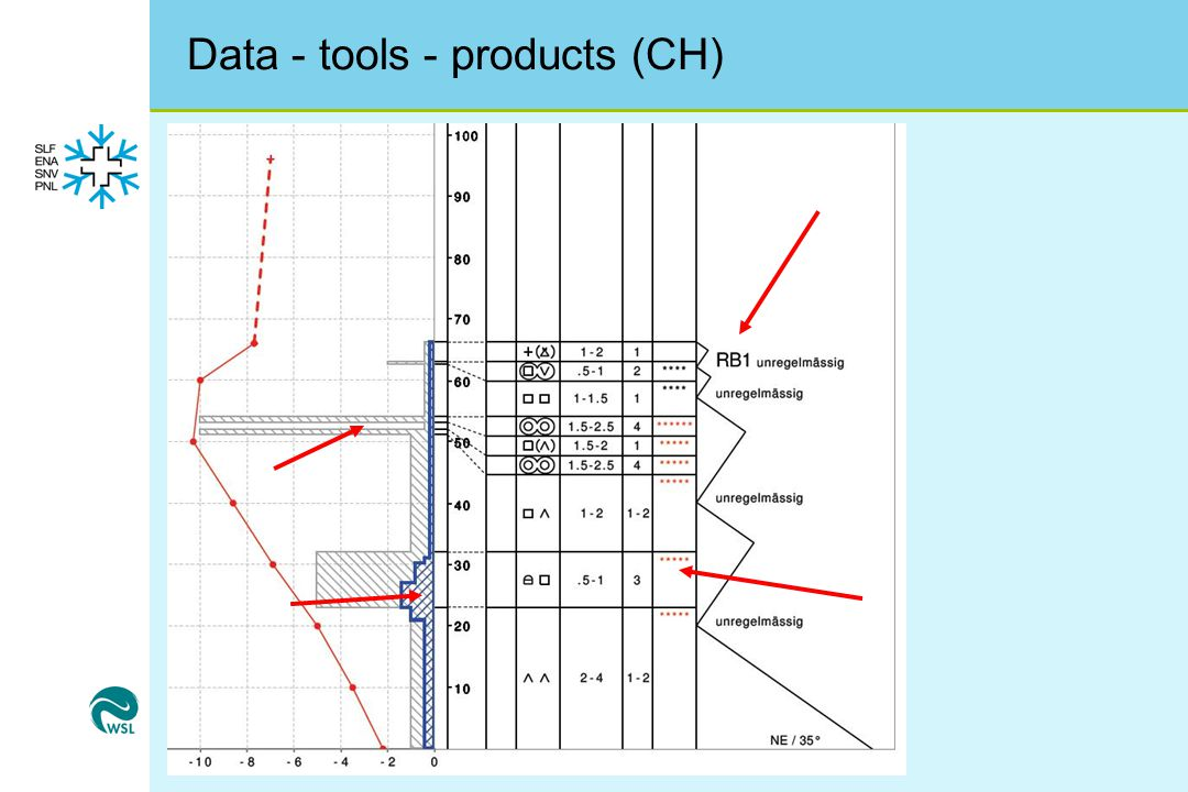 Data - tools - products (CH)