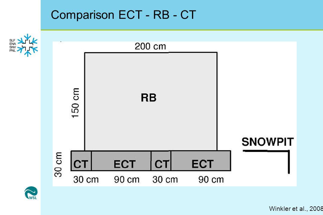 Comparison ECT - RB - CT Winkler et al., 2008