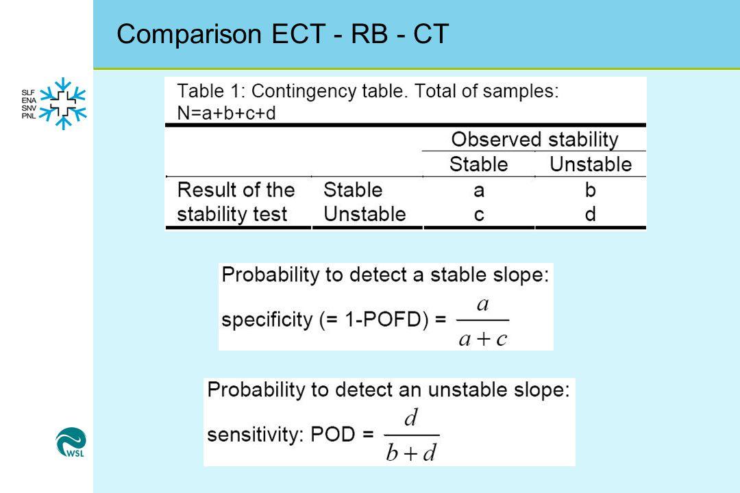 Comparison ECT - RB - CT