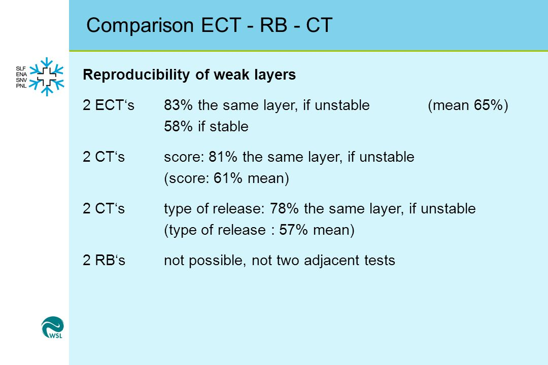 Comparison ECT - RB - CT Reproducibility of weak layers 2 ECT's 83% the same layer, if unstable(mean 65%) 58% if stable 2 CT'sscore: 81% the same layer, if unstable (score: 61% mean) 2 CT'stype of release: 78% the same layer, if unstable (type of release : 57% mean) 2 RB'snot possible, not two adjacent tests