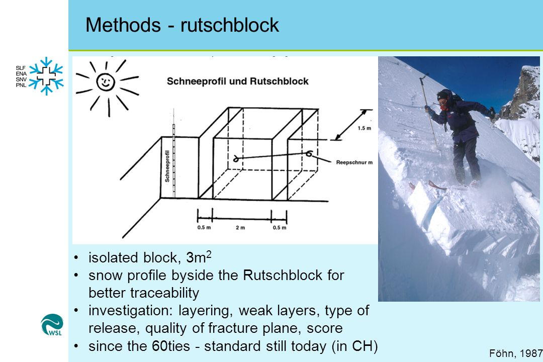 Methods - rutschblock Föhn, 1987 isolated block, 3m 2 snow profile byside the Rutschblock for better traceability investigation: layering, weak layers, type of release, quality of fracture plane, score since the 60ties - standard still today (in CH)
