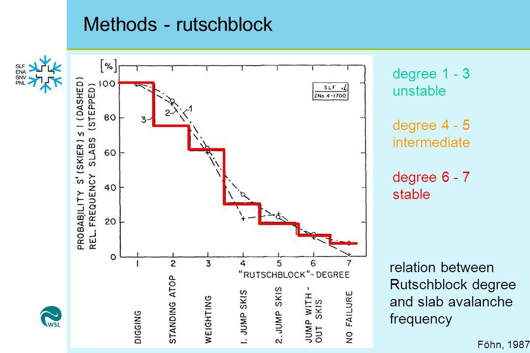 Methods - rutschblock Föhn, 1987 degree 1 - 3 unstable degree 4 - 5 intermediate degree 6 - 7 stable relation between Rutschblock degree and slab avalanche frequency