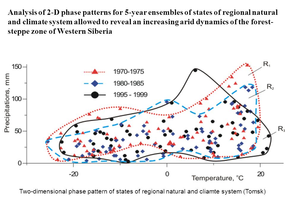 Analysis of 2-D phase patterns for 5-year ensembles of states of regional natural and climate system allowed to reveal an increasing arid dynamics of the forest- steppe zone of Western Siberia Two-dimensional phase pattern of states of regional natural and cliamte system (Tomsk)