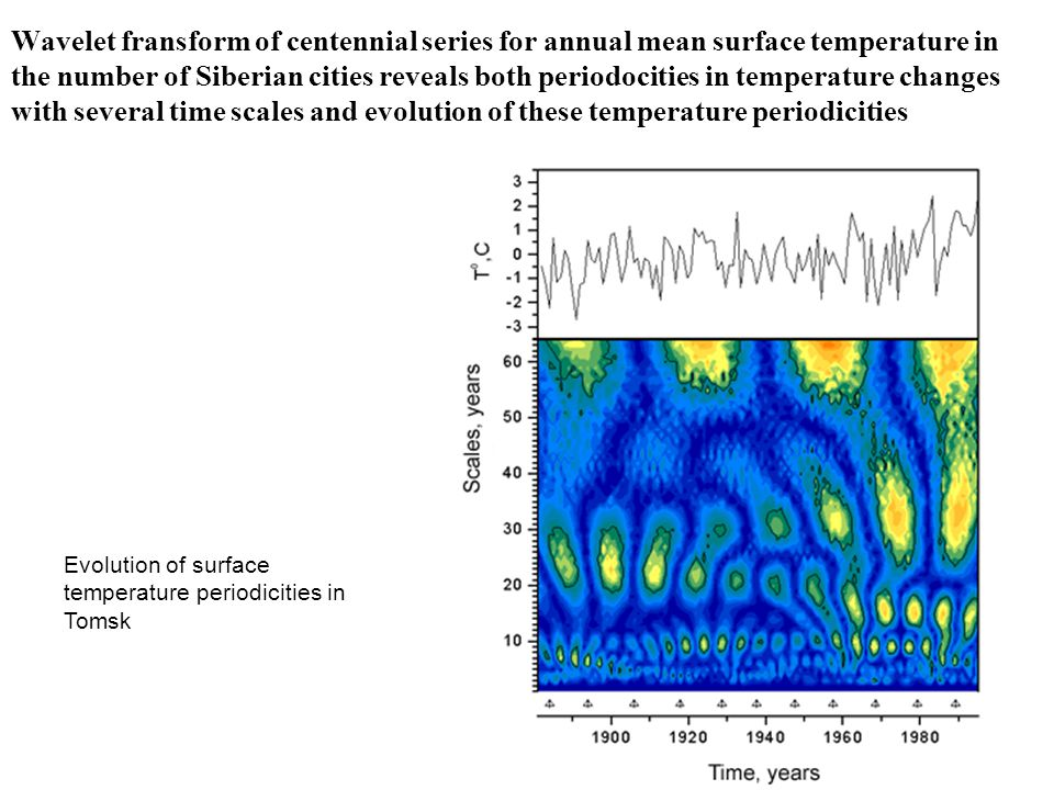 Wavelet fransform of centennial series for annual mean surface temperature in the number of Siberian cities reveals both periodocities in temperature changes with several time scales and evolution of these temperature periodicities Evolution of surface temperature periodicities in Tomsk