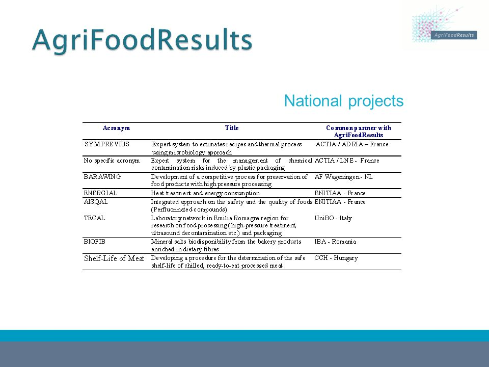  http://euroqualityfrance.com/agrifoodresults http://euroqualityfrance.com/agrifoodresults  Reports on strategies for communication of scientific results in the food sector  Dissemination practices in FP 6&FP 7 food research projects