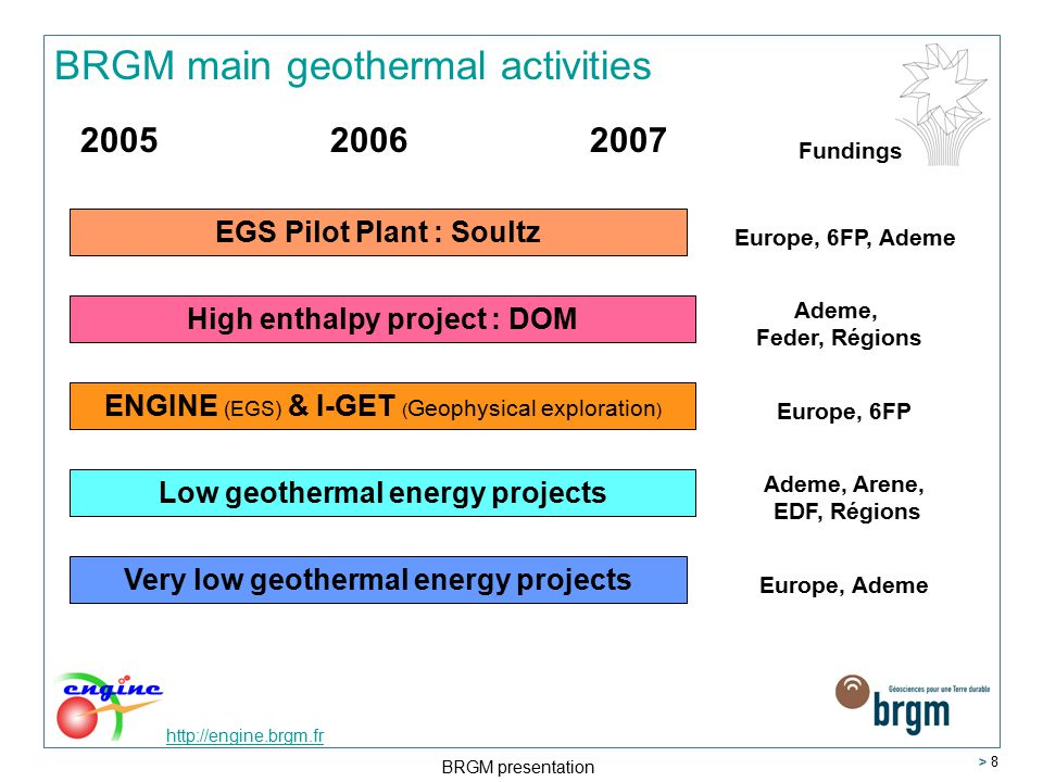 http://engine.brgm.fr BRGM presentation > 19 WP9: Risk evaluation for the development of geothermal energy > Led by TNO (A.