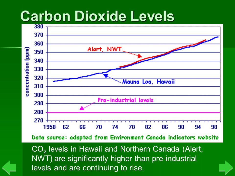 Carbon Dioxide Levels CO 2 levels in Hawaii and Northern Canada (Alert, NWT) are significantly higher than pre-industrial levels and are continuing to rise.