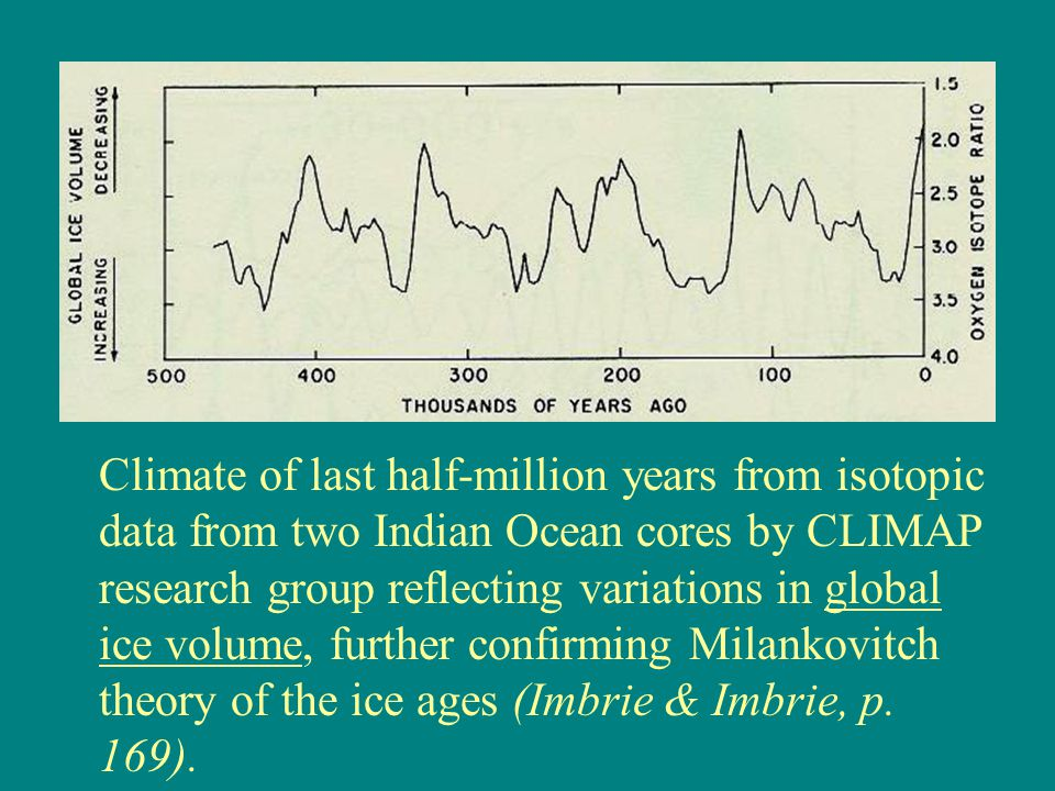 Climate of last half-million years from isotopic data from two Indian Ocean cores by CLIMAP research group reflecting variations in global ice volume,