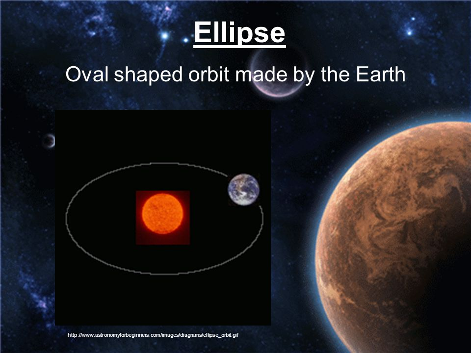 Ellipse Oval shaped orbit made by the Earth http://www.astronomyforbeginners.com/images/diagrams/ellipse_orbit.gif