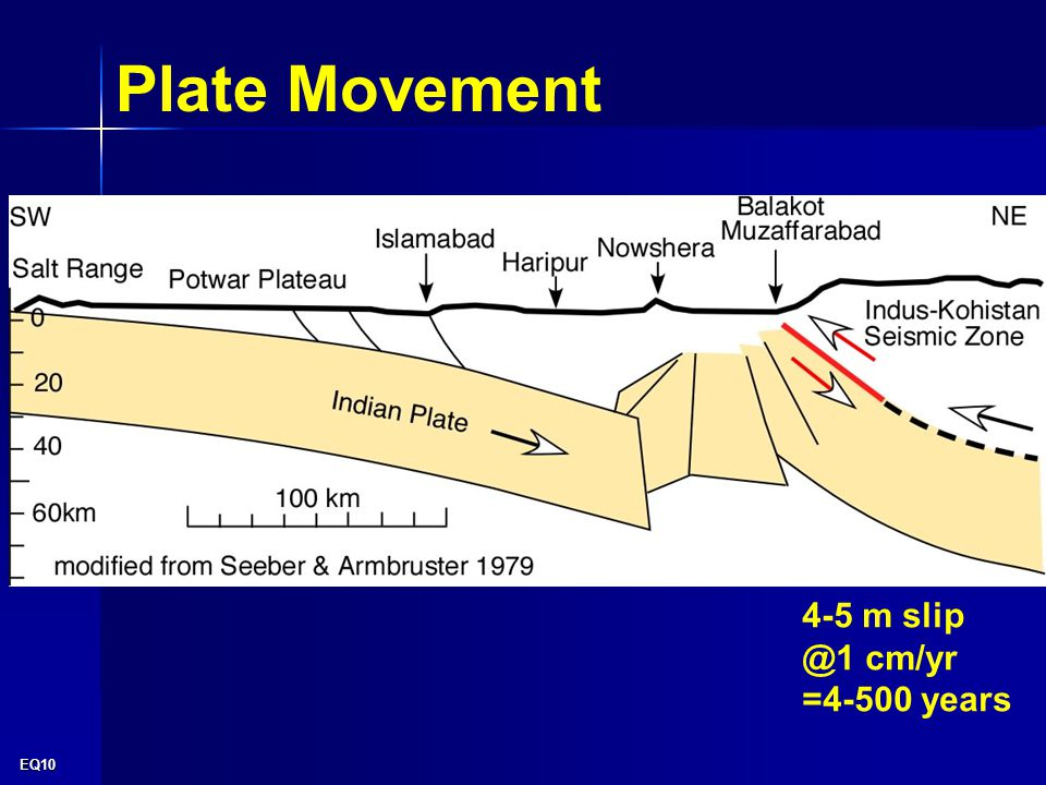 EQ10 4-5 m slip @1 cm/yr =4-500 years Plate Movement