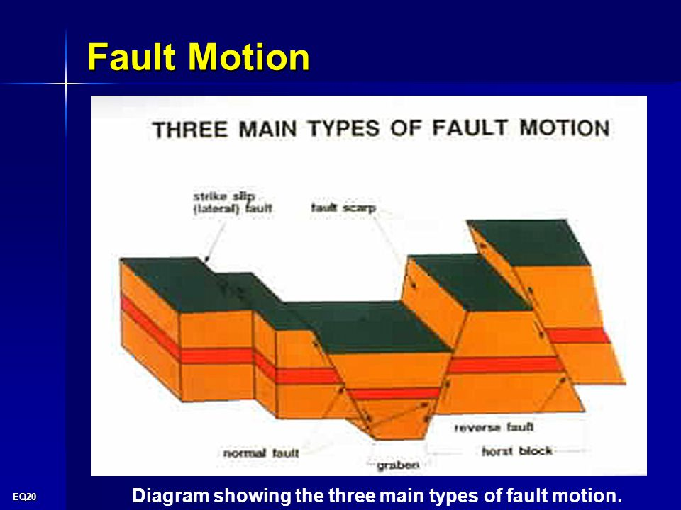 EQ20 Fault Motion Diagram showing the three main types of fault motion.