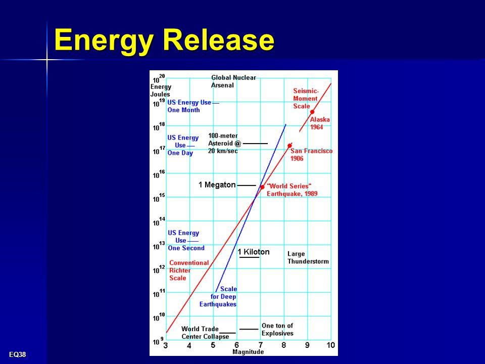 EQ38 Energy Release