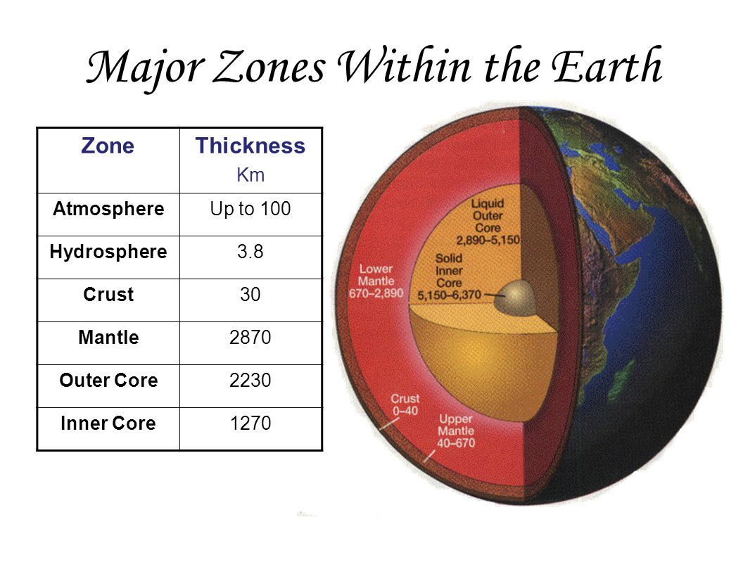 Major Zones Within the Earth ZoneThickness Km AtmosphereUp to 100 Hydrosphere3.8 Crust30 Mantle2870 Outer Core2230 Inner Core1270