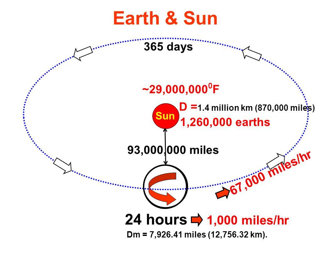 Earth & Sun 24 hours Sun 6 7, 0 0 0 m i l e s / h r 365 days 93,000,000 miles ~29,000,000 0 F D = 1.4 million km (870,000 miles) Dm = 7,926.41 miles (12,756.32 km).