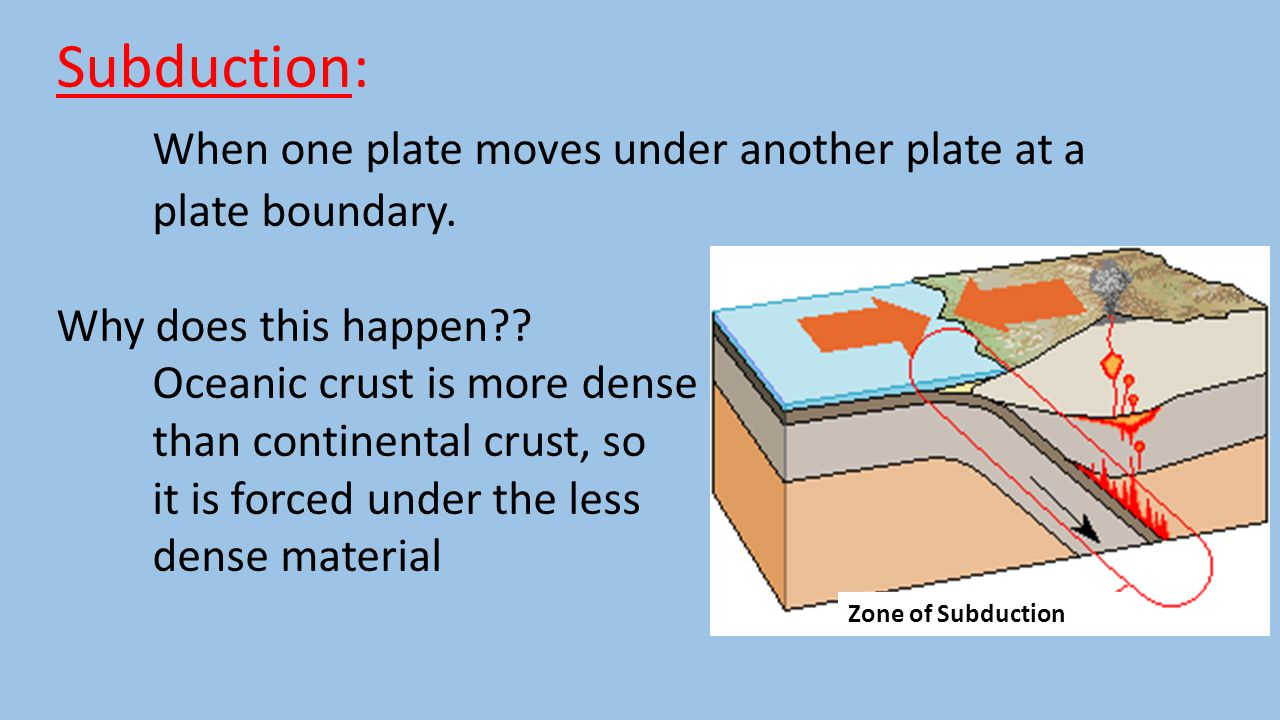 Subduction: When one plate moves under another plate at a plate boundary. Why does this happen?? Oceanic crust is more dense than continental crust, s