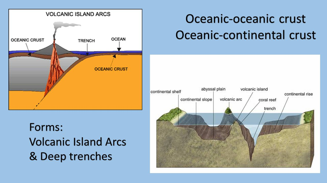 Oceanic-oceanic crust Oceanic-continental crust Forms: Volcanic Island Arcs & Deep trenches